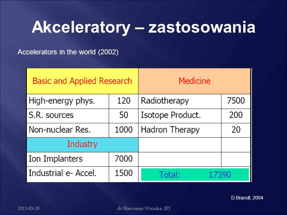 2015-03-28dr Sławomir Wronka, IPJ Akceleratory – zastosowania  Badania naukowe  Medycyna  Przemysł  …….