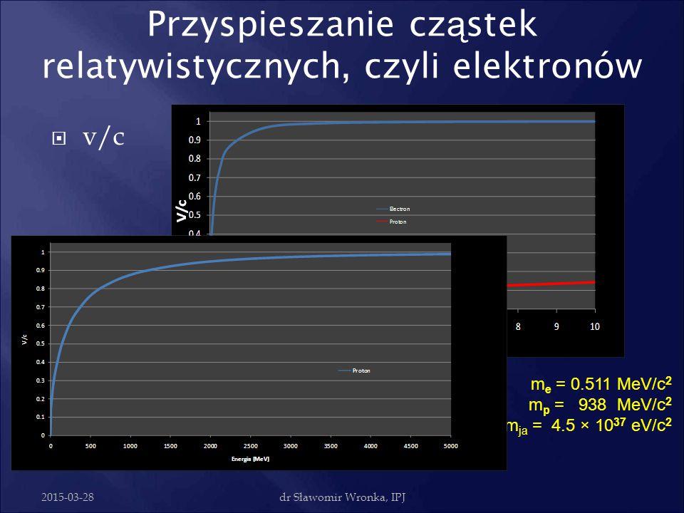2015-03-28dr Sławomir Wronka, IPJ Metoda Alvareza  Pierwszy akcelerator Alvareza zbudowany został w 1946r. Przyspieszał protony do energii 32 MeV, za