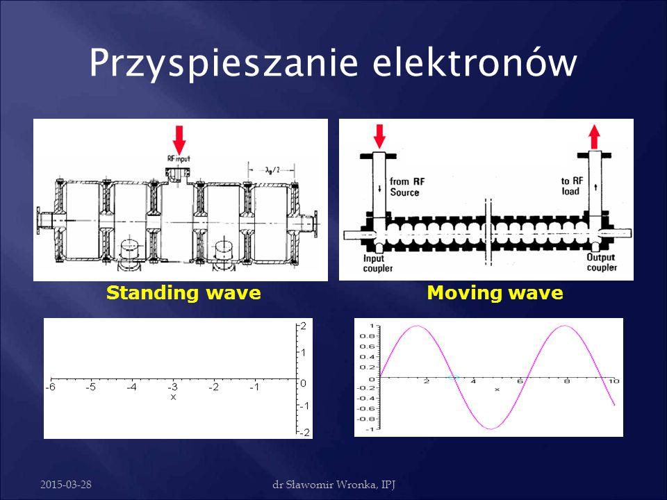 """2015-03-28dr Sławomir Wronka, IPJ Przyspieszanie elektronów Dyski o odpowiedniej średnicy zapewniają """"zwolnienie"""" rozprzestrzeniania się fali tak, aby"""