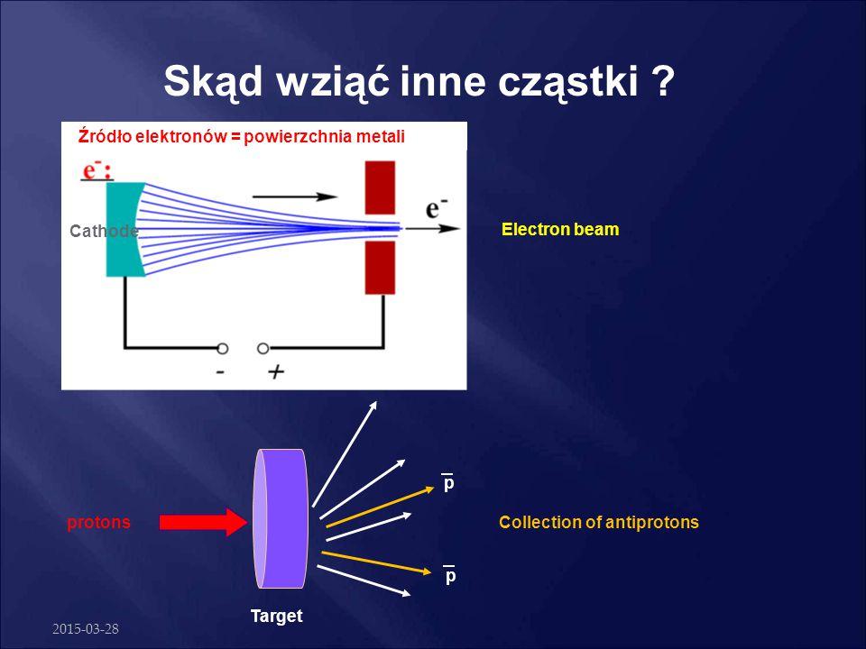 2015-03-28 A tak przy okazji – skąd wziąć protony ? Cathode Gas in Anode Plasma Ions out Źródło protonów = gazowy wodór