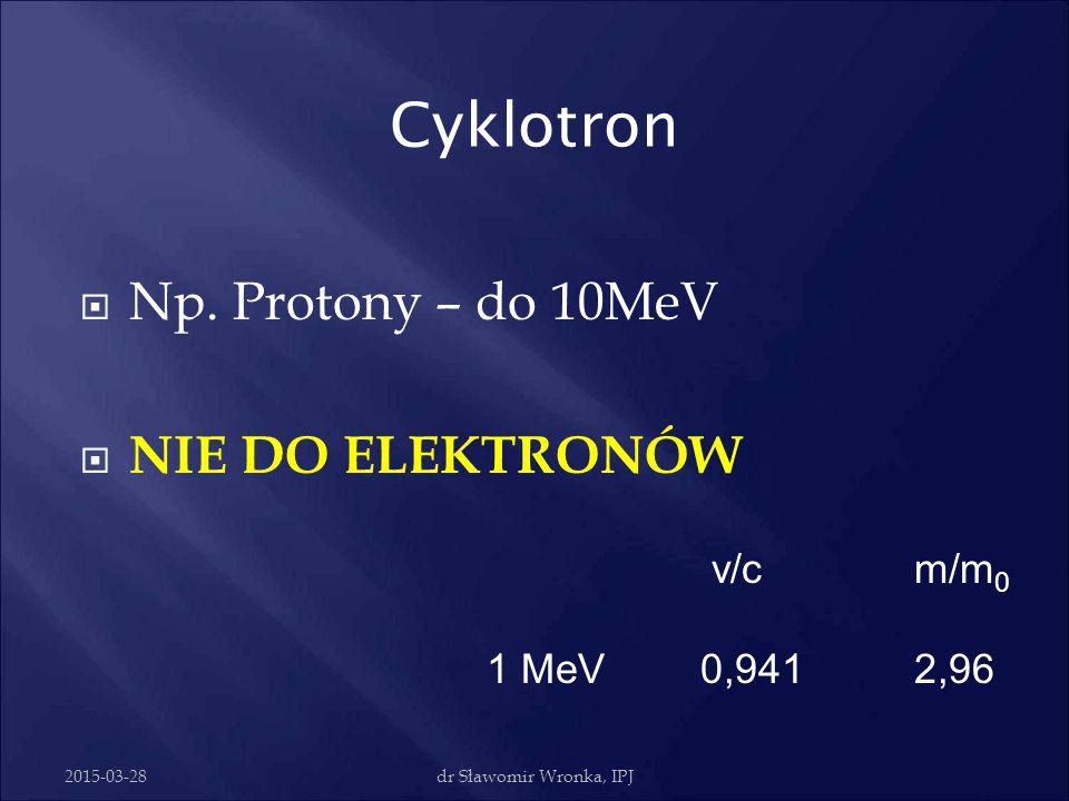 2015-03-28dr Sławomir Wronka, IPJ Cyklotron  Cząstki w polu magnetycznym elektromagnesu (nabiegunniki zwane duantami)  Zmienne pole wcz w szczelinie