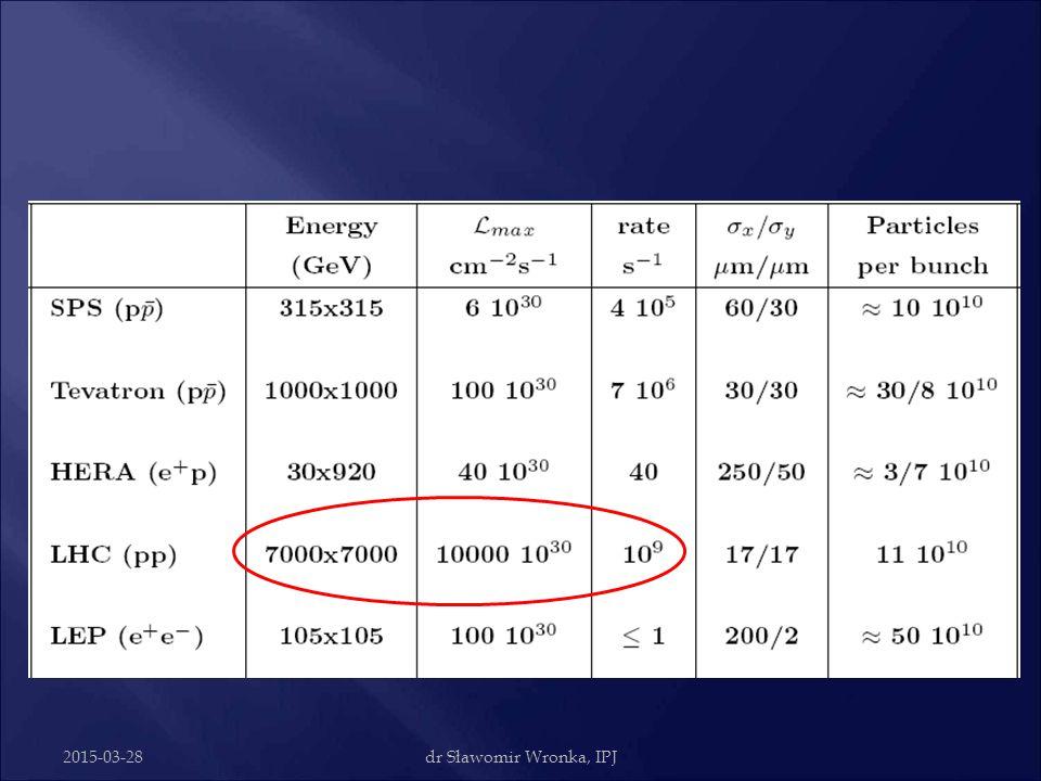 """2015-03-28dr Sławomir Wronka, IPJ Koncepcja """"Luminosity"""" = """"Świetlność""""  Zderzamy dwie wiązki, prawdopodobieństwo interakcji ~ N 2 /A  Zderzamy je f"""