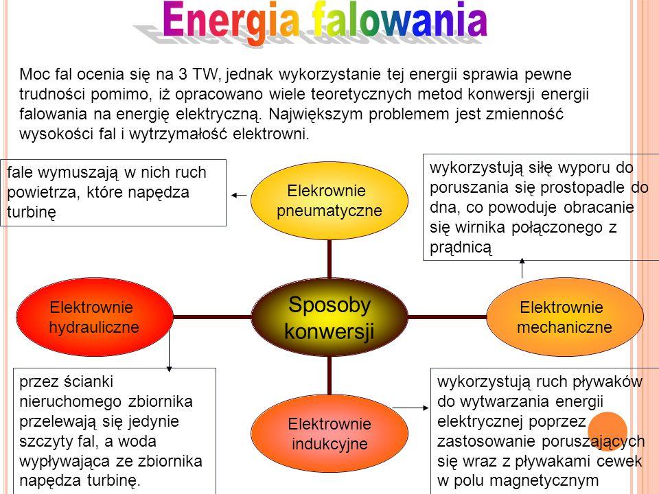 Sposoby konwersji Elekrownie pneumatyczne Elektrownie mechaniczne Elektrownie indukcyjne Elektrownie hydrauliczne Moc fal ocenia się na 3 TW, jednak w