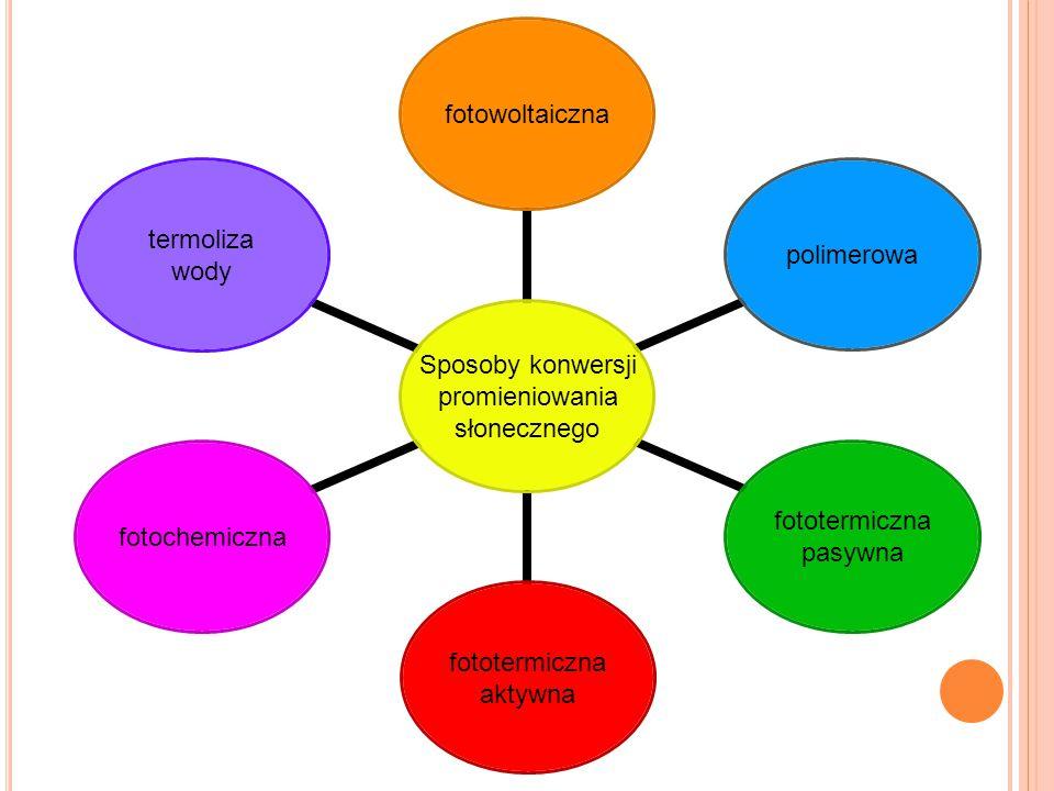Sposoby konwersji promieniowania słonecznego fotowoltaicznapolimerowa fototermiczna pasywna fototermiczna aktywna fotochemiczna termoliza wody