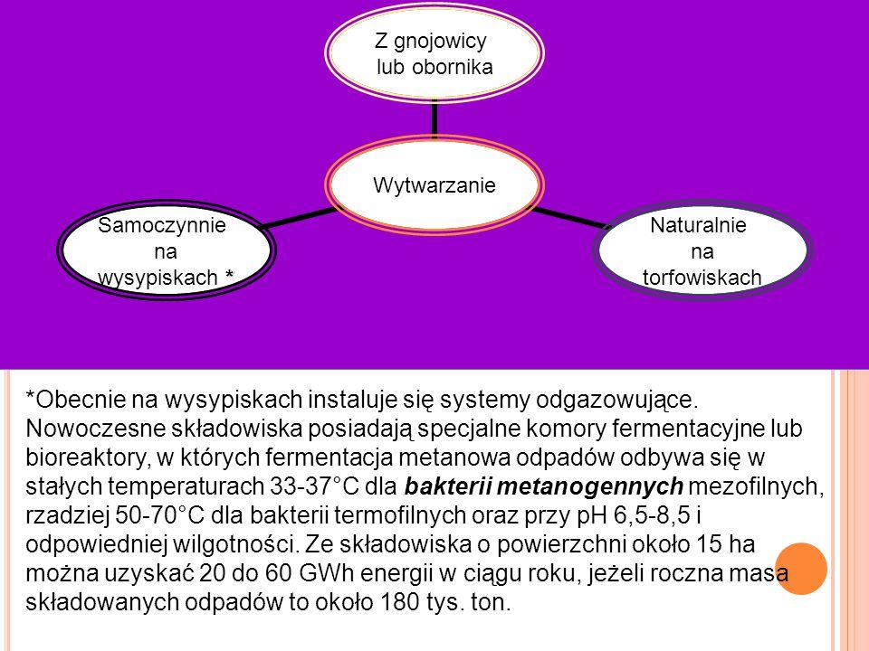 Wytwarzanie Z gnojowicy lub obornika Naturalnie na torfowiskach Samoczynnie na * wysypiskach * *Obecnie na wysypiskach instaluje się systemy odgazowuj