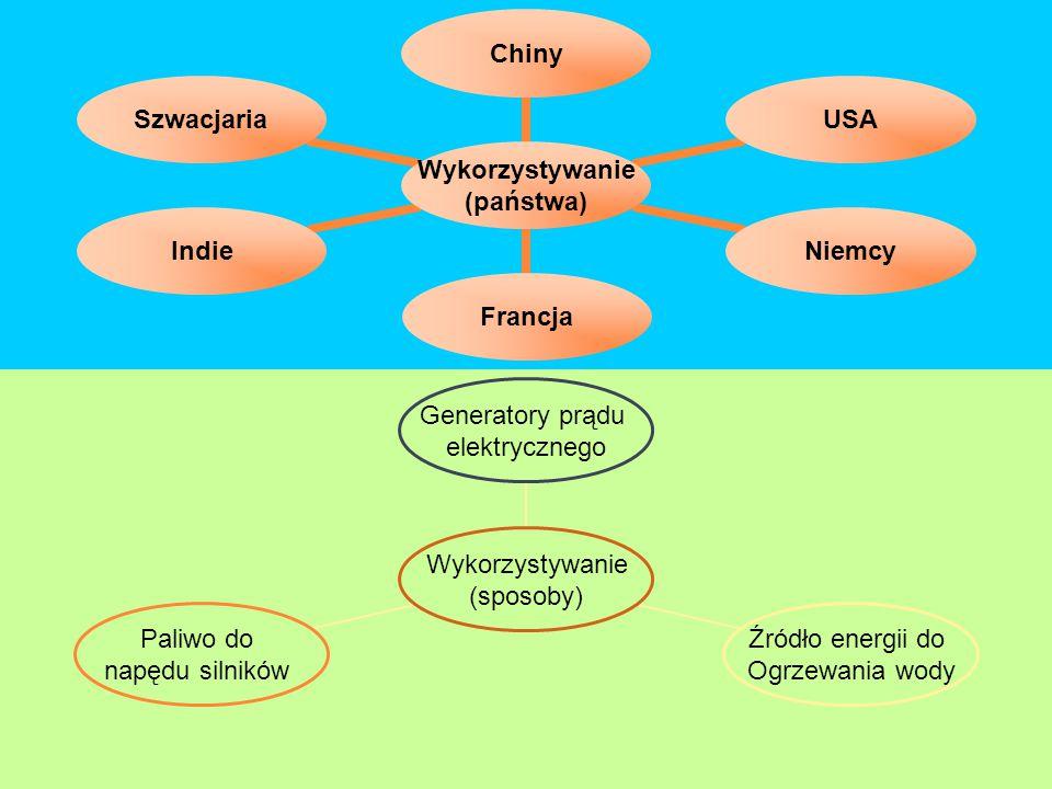 Wykorzystywanie (państwa) ChinyUSANiemcyFrancjaIndieSzwacjaria Wykorzystywanie (sposoby) Generatory prądu elektrycznego Źródło energii do Ogrzewania w