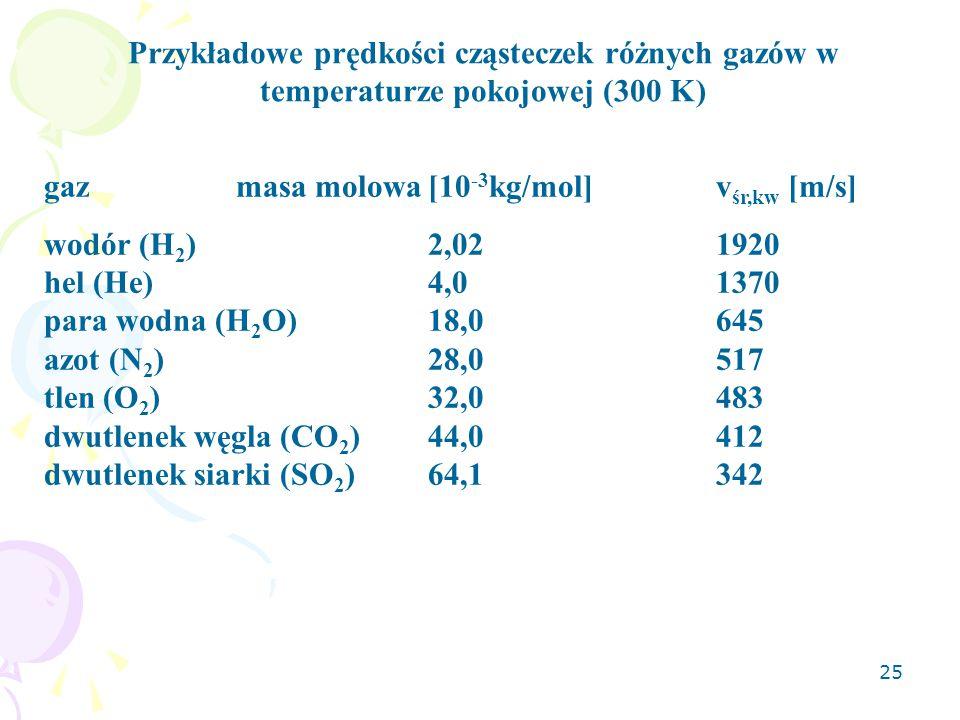 25 Przykładowe prędkości cząsteczek różnych gazów w temperaturze pokojowej (300 K) gazmasa molowa[10 -3 kg/mol]v śr,kw [m/s] wodór (H 2 )2,021920 hel