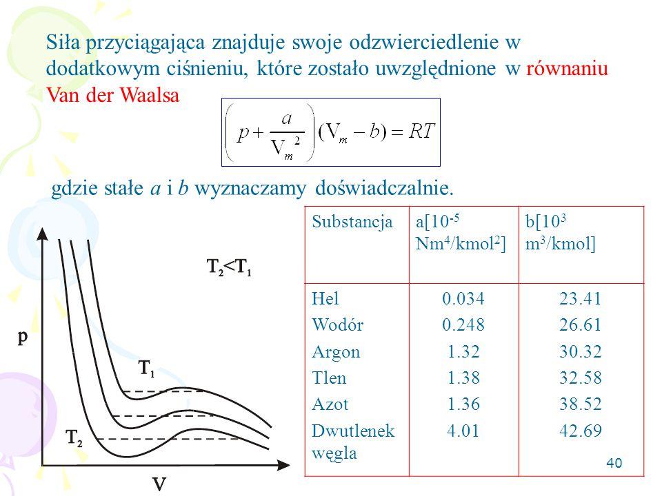 40 Siła przyciągająca znajduje swoje odzwierciedlenie w dodatkowym ciśnieniu, które zostało uwzględnione w równaniu Van der Waalsa gdzie stałe a i b w