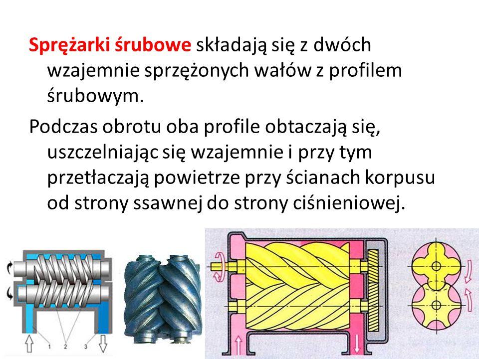 Sprężarki śrubowe składają się z dwóch wzajemnie sprzężonych wałów z profilem śrubowym. Podczas obrotu oba profile obtaczają się, uszczelniając się wz