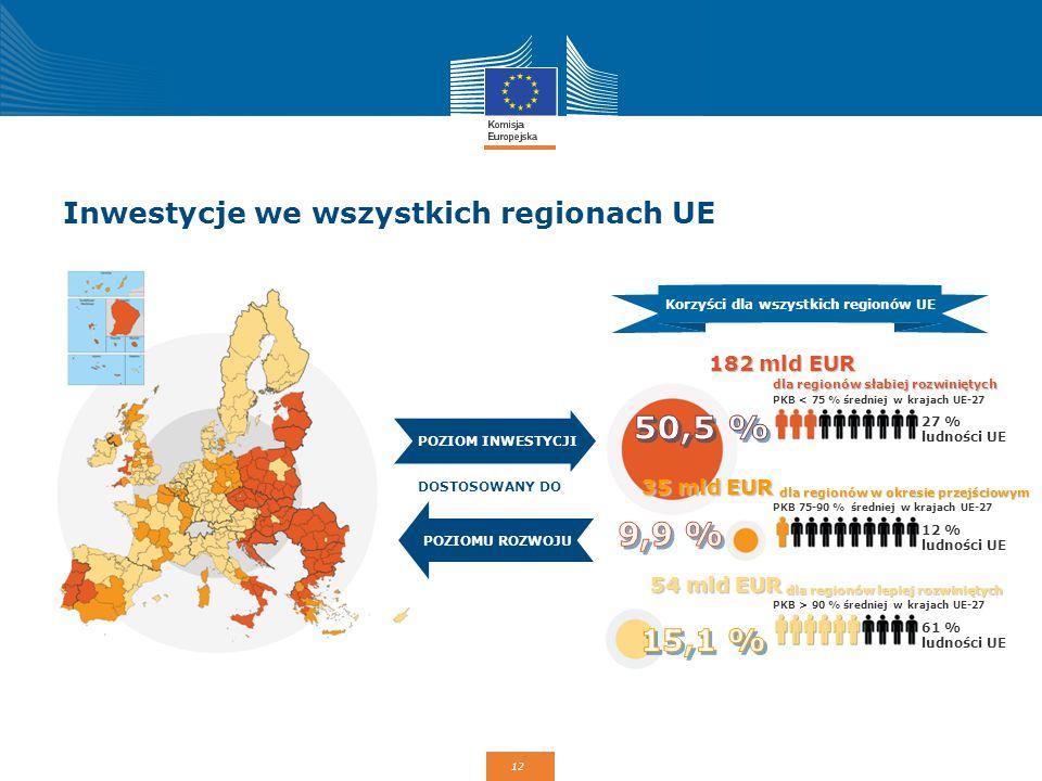 12 Inwestycje  we wszystkich regionach UE DOSTOSOWANY DO Korzyści dla wszystkich regionów UE POZIOM INWESTYCJI POZIOMU ROZWOJU 182 mld EUR dla region