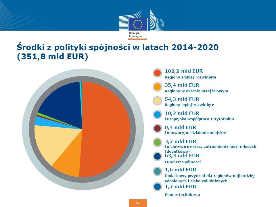 13 Środki z polityki spójności w latach 2014-2020 (351,8 mld EUR) 182,2 mld EUR 35,4 mld EUR 54,3 mld EUR 10,2 mld EUR 0,4 mld EUR 3,2 mld EUR 63,3 ml