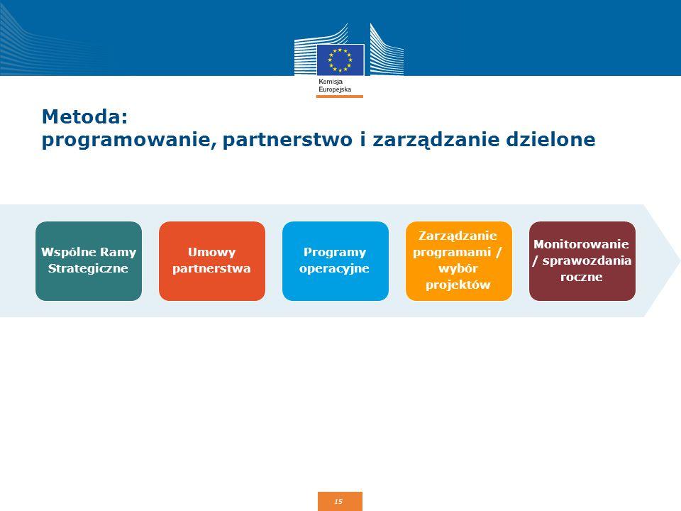 15 Metoda: programowanie, partnerstwo i zarządzanie dzielone Wspólne Ramy Strategiczne Umowy partnerstwa Programy operacyjne Zarządzanie programami /