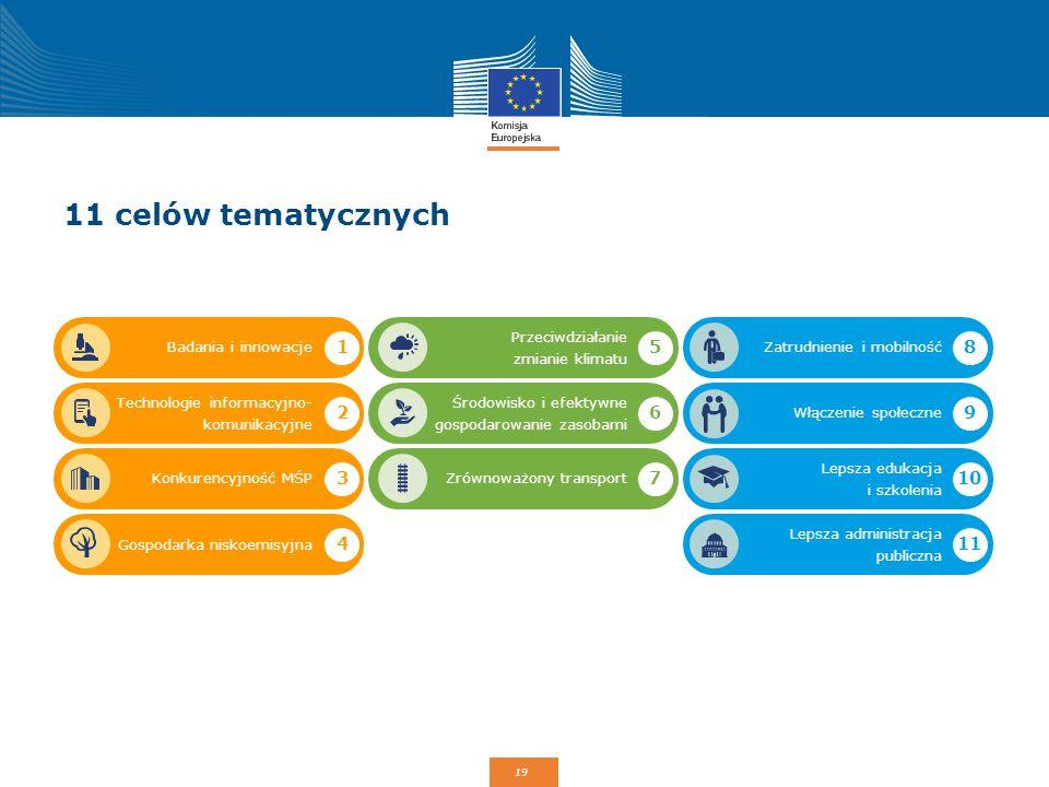 19 Badania i innowacje Przeciwdziałanie zmianie klimatu Technologie informacyjno- komunikacyjne Konkurencyjność MŚP Gospodarka niskoemisyjna Środowisk