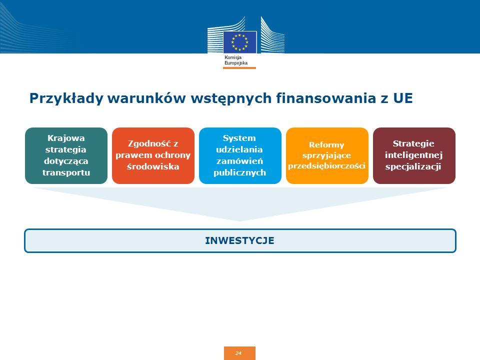 24 Przykłady warunków wstępnych finansowania z UE INWESTYCJE Krajowa strategia dotycząca transportu Reformy sprzyjające przedsiębiorczości Zgodność z