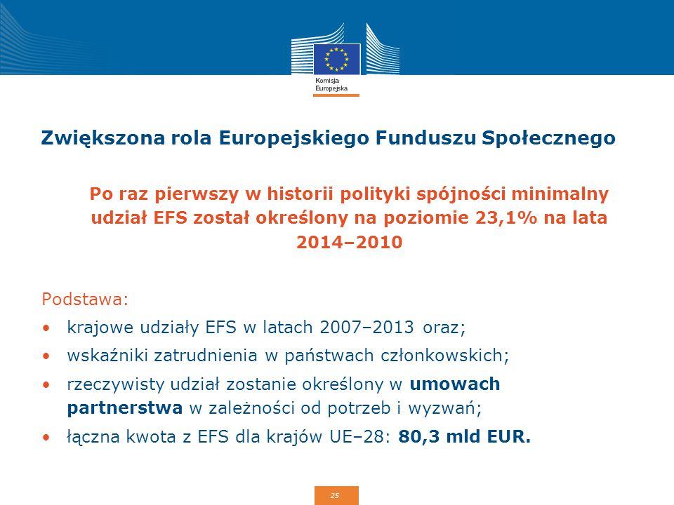 25 Zwiększona rola Europejskiego Funduszu Społecznego Po raz pierwszy w historii polityki spójności minimalny udział EFS został określony na poziomie
