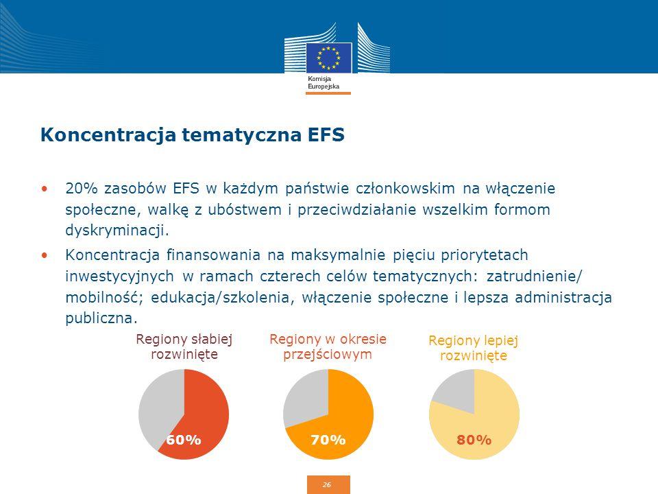 26 Koncentracja tematyczna EFS 20% zasobów EFS w każdym państwie członkowskim na włączenie społeczne, walkę z ubóstwem i przeciwdziałanie wszelkim for