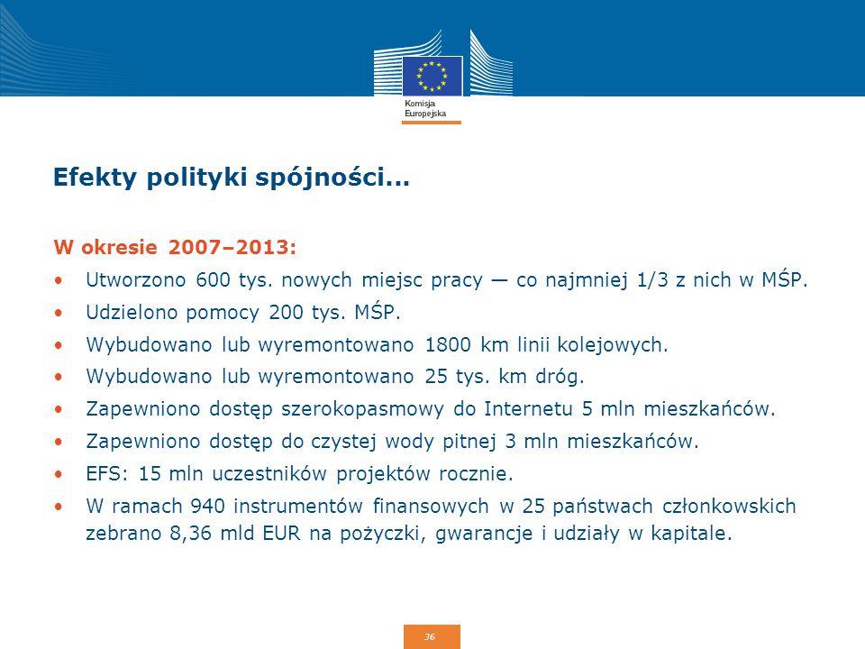 36 Efekty polityki spójności... W okresie 2007–2013: Utworzono 600 tys. nowych miejsc pracy — co najmniej 1/3 z nich w MŚP. Udzielono pomocy 200 tys.
