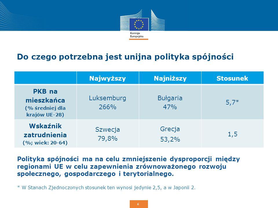 6 Do czego potrzebna jest unijna polityka spójności NajwyższyNajniższyStosunek PKB na mieszkańca (% średniej dla krajów UE-28) Luksemburg 266% Bułgari