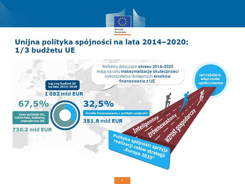 9 Unijna polityka spójności na lata 2014–2020: 1/3 budżetu UE Reformy dotyczące okresu 2014–2020 mają na celu maksymalizację skuteczności wykorzystani