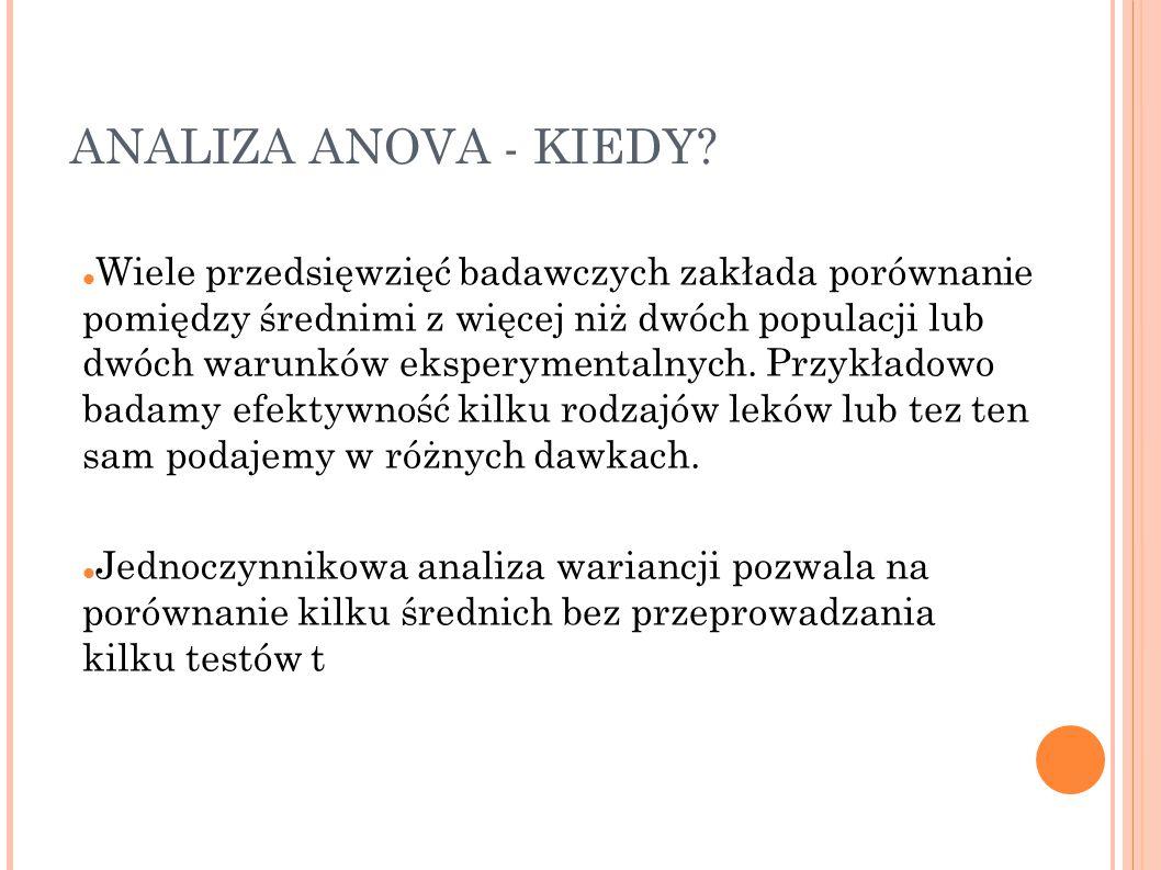 ANALIZA ANOVA - KIEDY.