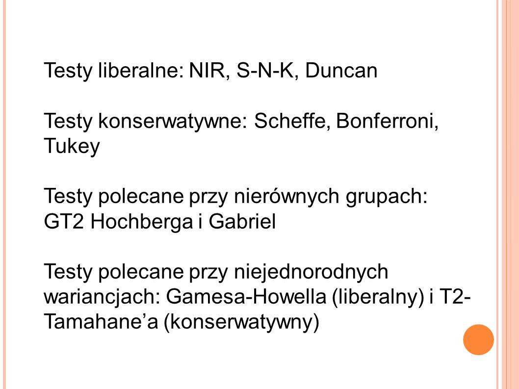 Testy liberalne: NIR, S-N-K, Duncan Testy konserwatywne: Scheffe, Bonferroni, Tukey Testy polecane przy nierównych grupach: GT2 Hochberga i Gabriel Te