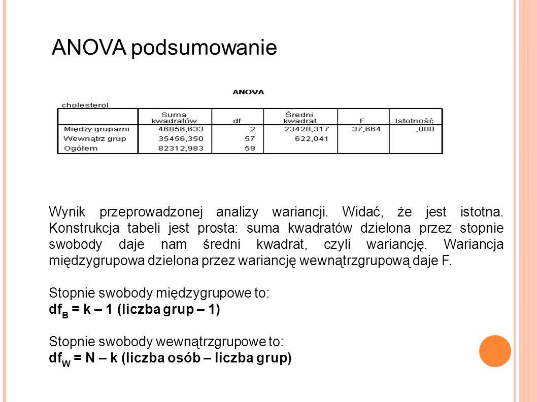 ANOVA podsumowanie Wynik przeprowadzonej analizy wariancji. Widać, że jest istotna. Konstrukcja tabeli jest prosta: suma kwadratów dzielona przez stop