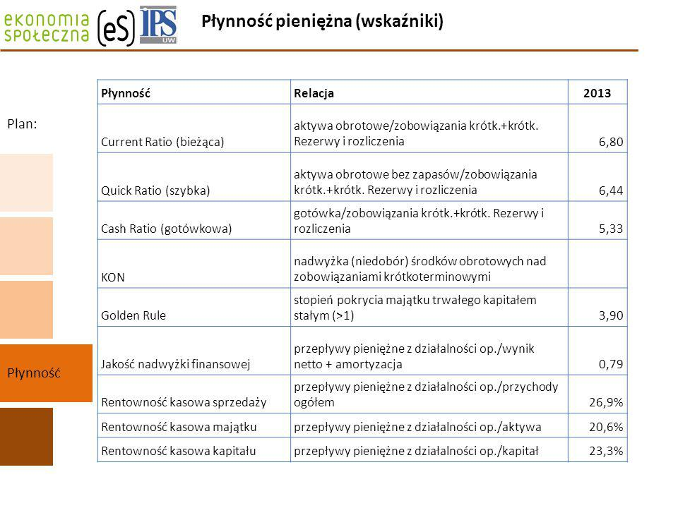 Płynność pieniężna (wskaźniki) Płynność Plan: PłynnośćRelacja2013 Current Ratio (bieżąca) aktywa obrotowe/zobowiązania krótk.+krótk. Rezerwy i rozlicz