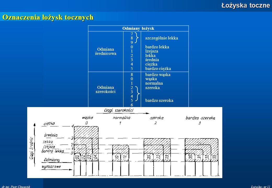 Łożyska– nr 11 Łożyska toczne dr inż. Piotr Chwastyk Oznaczenia łożysk tocznych Odmiany łożysk Odmiana średnicowa 789012345789012345 szczególnie lekka