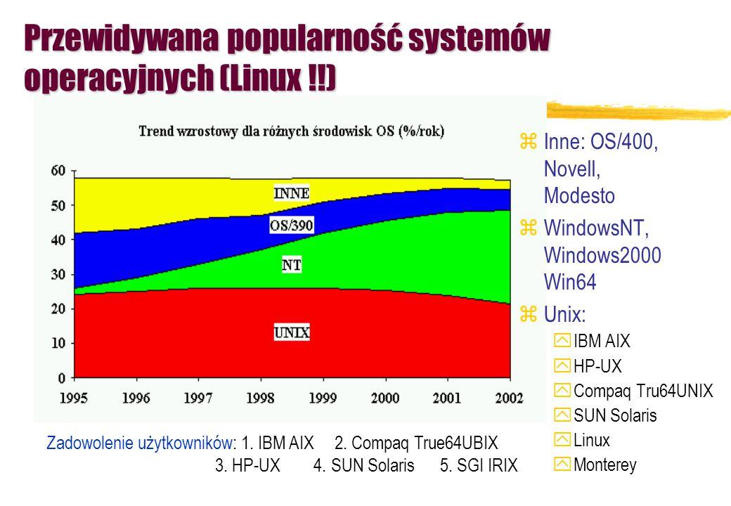 Przewidywana popularność systemów operacyjnych (Linux !!) zInne: OS/400, Novell, Modesto zWindowsNT, Windows2000 Win64 zUnix: yIBM AIX yHP-UX yCompaq