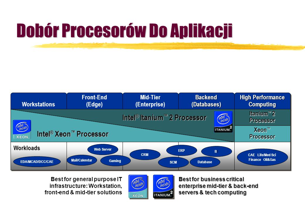 Dobór Procesorów Do Aplikacji High Performance Computing Itanium ™ 2 Processor Xeon ™ Processor Best for business critical enterprise mid-tier & back-end servers & tech computing Best for general purpose IT infrastructure: Workstation, front-end & mid-tier solutions Workstations Front-End (Edge) Mid-Tier (Enterprise)Backend(Databases) Intel ® Xeon ™ Processor Intel ® Itanium ™ 2 Processor Database ERP CRM SCM Mail/Calendar Web Server Gaming BIBI EDA/MCAD/DCC/CAE CAE Life/Med Sci Finance Oil&Gas Workloads
