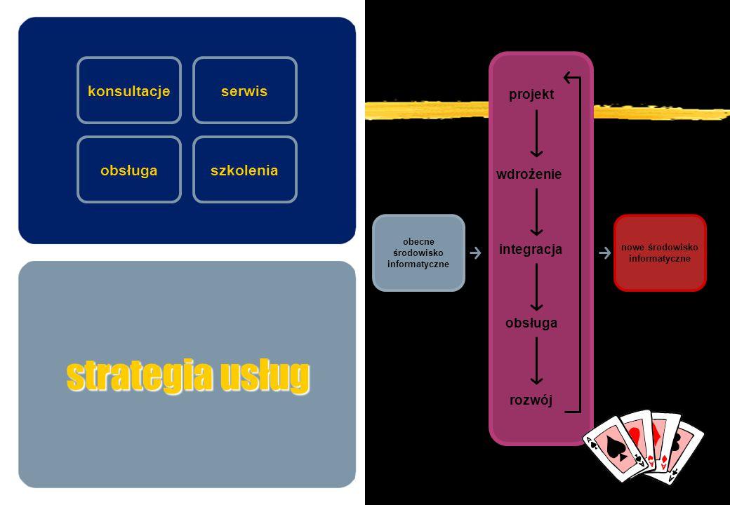 strategia usług konsultacjeserwis szkoleniaobsługa nowe środowisko informatyczne obecne środowisko informatyczne projekt rozwój wdrożenie integracja o
