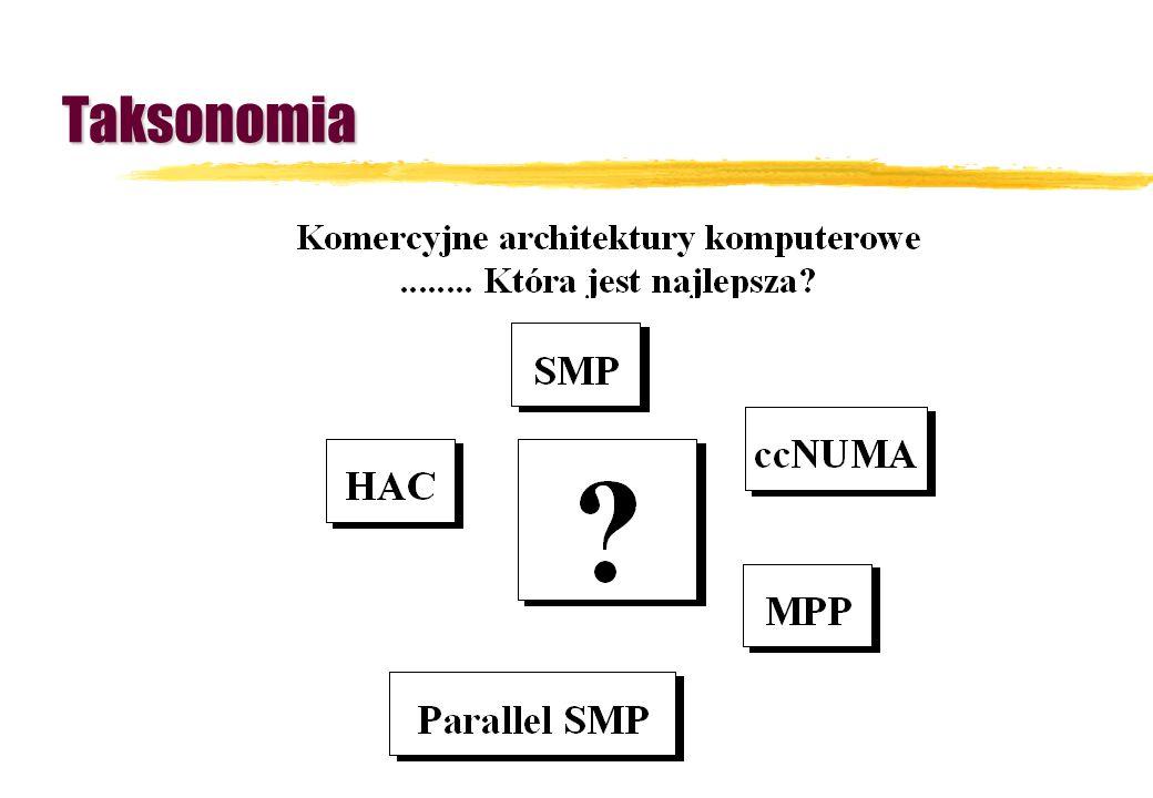 HAC zHigh Availability Clusters - podklasa Parallel SMP zSystemy sieciowe (rozproszone) versus klastry zKlastry (systemy roproszone): yprzeznaczenie xdo obliczeń o wysokiej złożoności (rozproszenie aplikacji) xwysokiej dostępności (realizacja lokalna aplikacji z możliwością migracji procesów) yużytkowanie xdedykowane xsieciowe yzasoby xdyski dzielone xdyski lokalne xSMP z pamięcią dzieloną