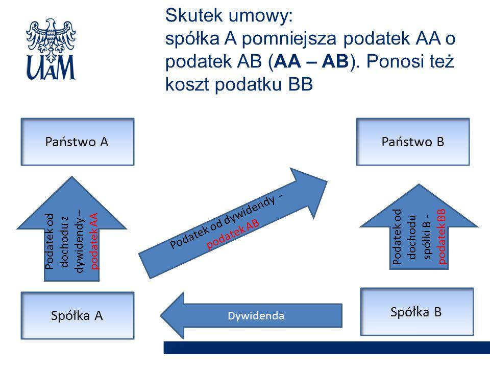 Skutek umowy: spółka A pomniejsza podatek AA o podatek AB (AA – AB). Ponosi też koszt podatku BB Spółka A Spółka B Państwo APaństwo B Dywidenda Podate