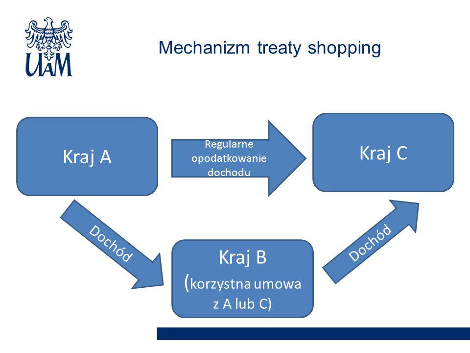 Mechanizm treaty shopping Kraj C Kraj B ( korzystna umowa z A lub C) Kraj A Regularne opodatkowanie dochodu Dochód