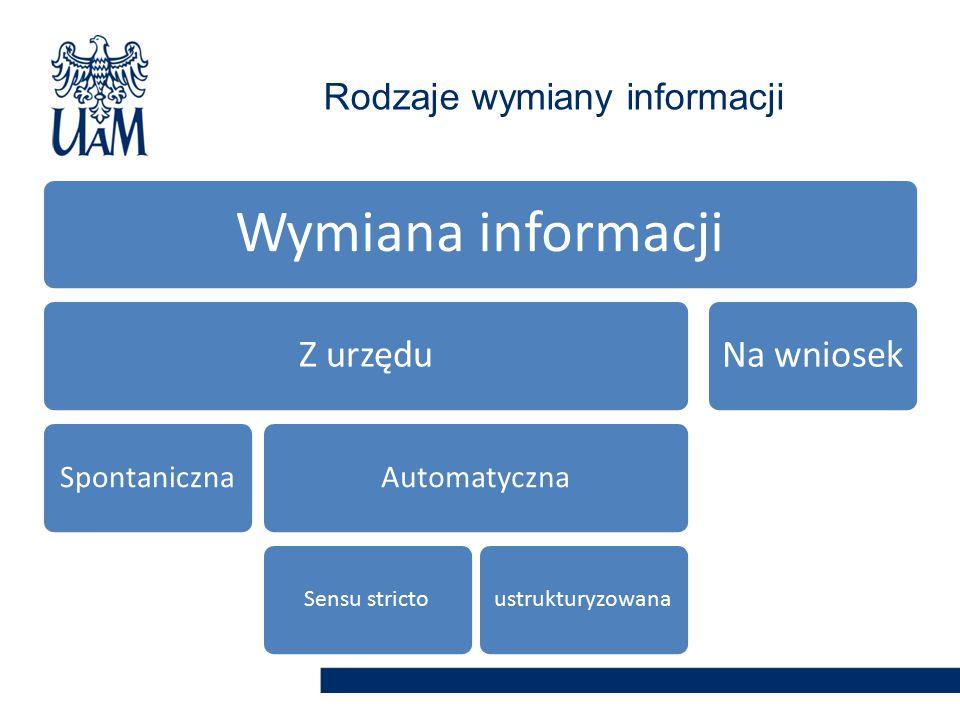 Wymiana informacji Z urzędu SpontanicznaAutomatyczna Sensu strictoustrukturyzowana Na wniosek Rodzaje wymiany informacji