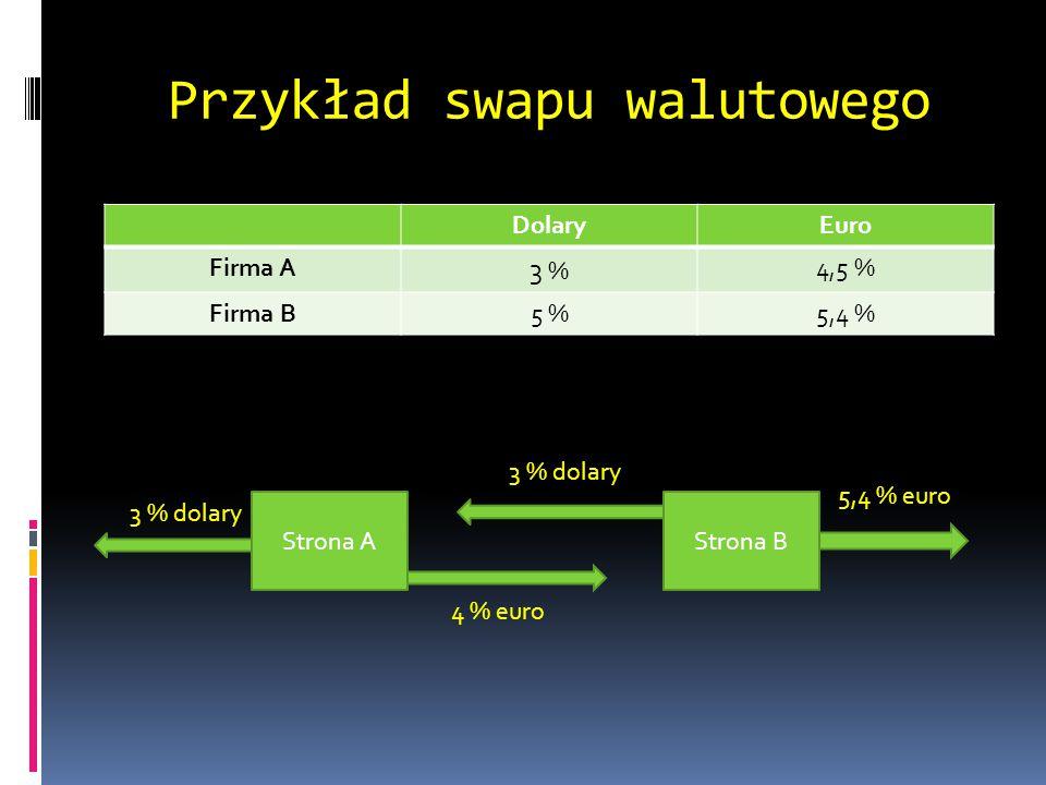 Przykład swapu walutowego DolaryEuro Firma A 3 % 4,5 % Firma B5 %5,4 % Strona AStrona B 3 % dolary 4 % euro 5,4 % euro