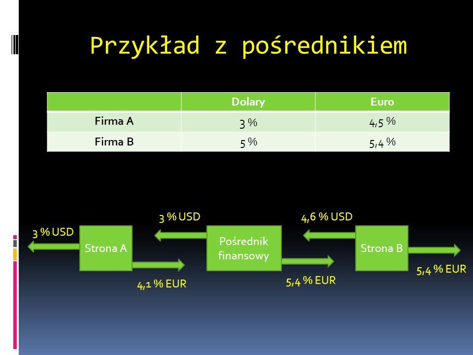 Przykład z pośrednikiem DolaryEuro Firma A 3 % 4,5 % Firma B5 %5,4 % Strona A Pośrednik finansowy Strona B 3 % USD 4,6 % USD 5,4 % EUR 4,1 % EUR