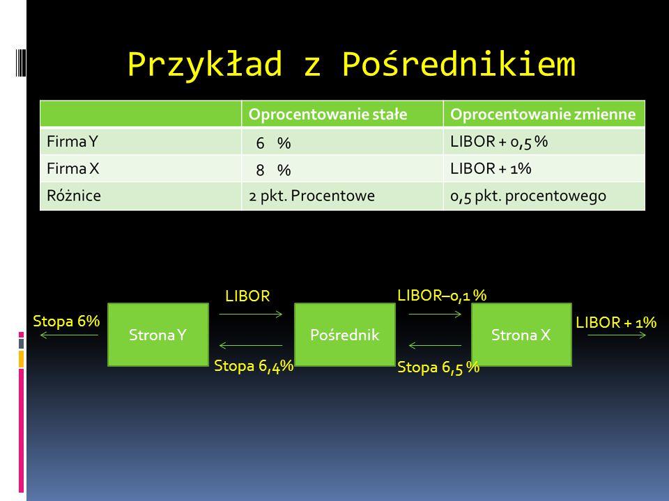 Przykład z Pośrednikiem Strona YPośrednikStrona X Stopa 6% LIBOR LIBOR–0,1 % Stopa 6,4% Stopa 6,5 % LIBOR + 1%