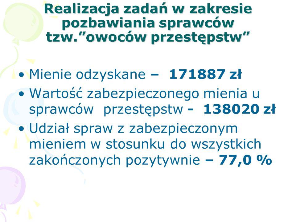 Realizacja zadań w zakresie pozbawiania sprawców tzw. owoców przestępstw Mienie odzyskane – 171887 zł Wartość zabezpieczonego mienia u sprawców przestępstw - 138020 zł Udział spraw z zabezpieczonym mieniem w stosunku do wszystkich zakończonych pozytywnie – 77,0 %