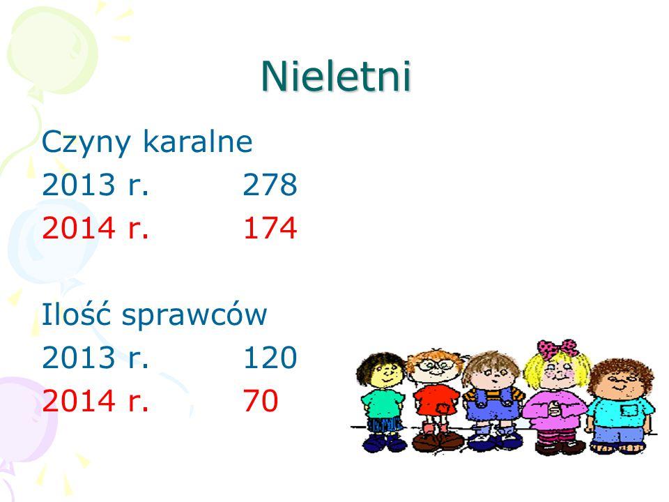 Nieletni Czyny karalne 2013 r.278 2014 r.174 Ilość sprawców 2013 r.120 2014 r. 70