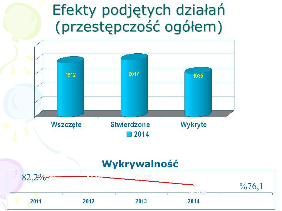 Efekty podjętych działań (przestępczość ogółem) Wykrywalność 82,2% %76,1