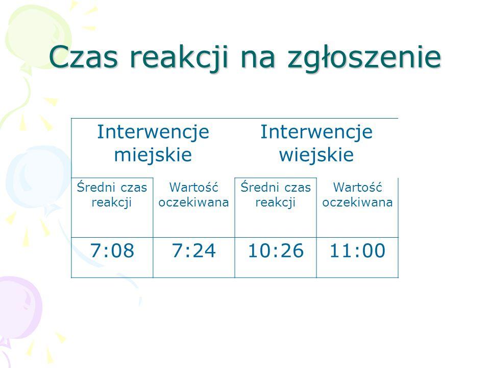 Czas reakcji na zgłoszenie Interwencje miejskie Interwencje wiejskie Średni czas reakcji Wartość oczekiwana Średni czas reakcji Wartość oczekiwana 7:087:2410:2611:00