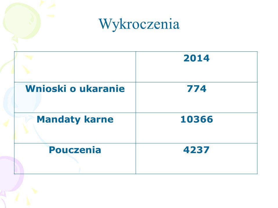 2014 Wnioski o ukaranie774 Mandaty karne 10366 Pouczenia4237 Wykroczenia