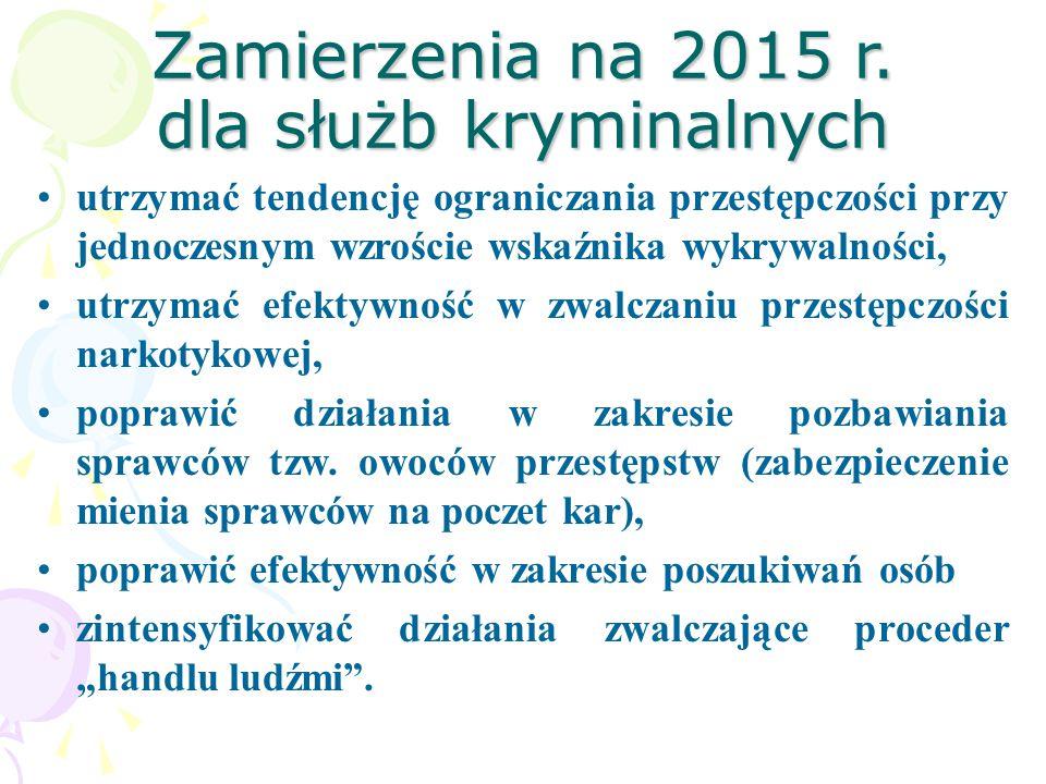 Zamierzenia na 2015 r.