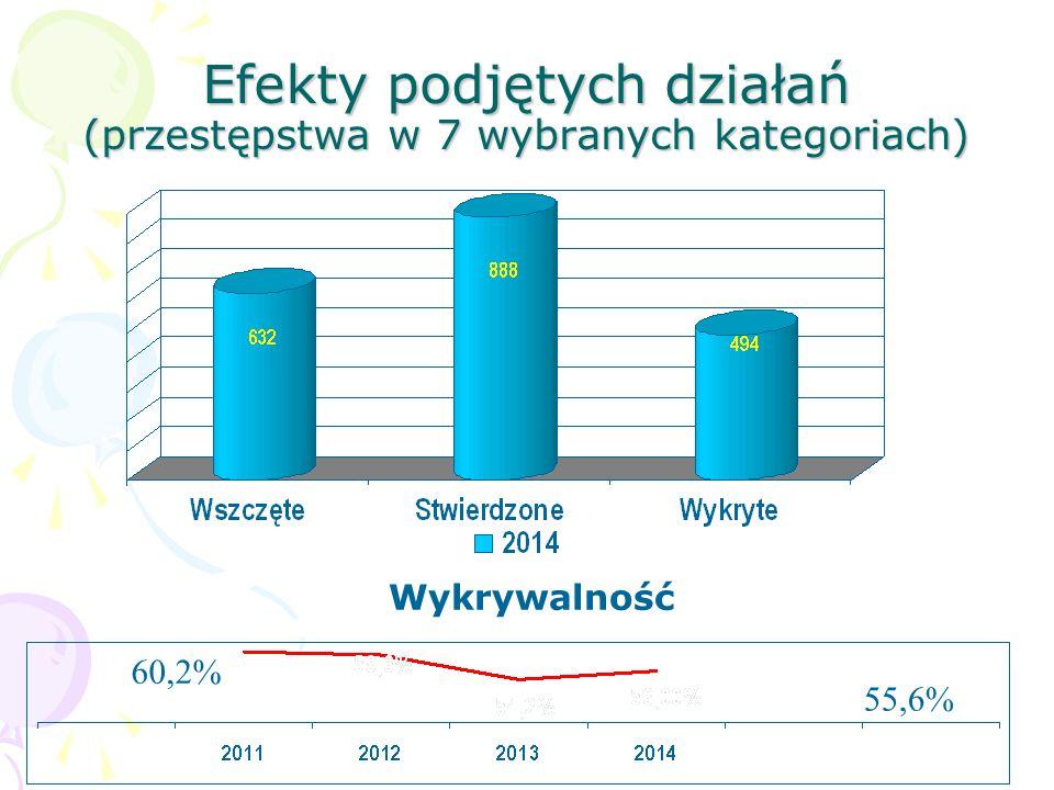 Efekty podjętych działań (przestępstwa w 7 wybranych kategoriach) Wykrywalność 60,2% 55,6%