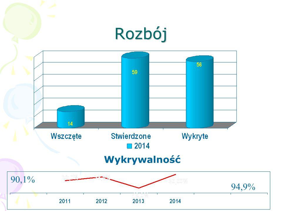 Poszukiwania listami gończymi Jednostka Ilość osób poszukiwanych na 31.12.2014 r.