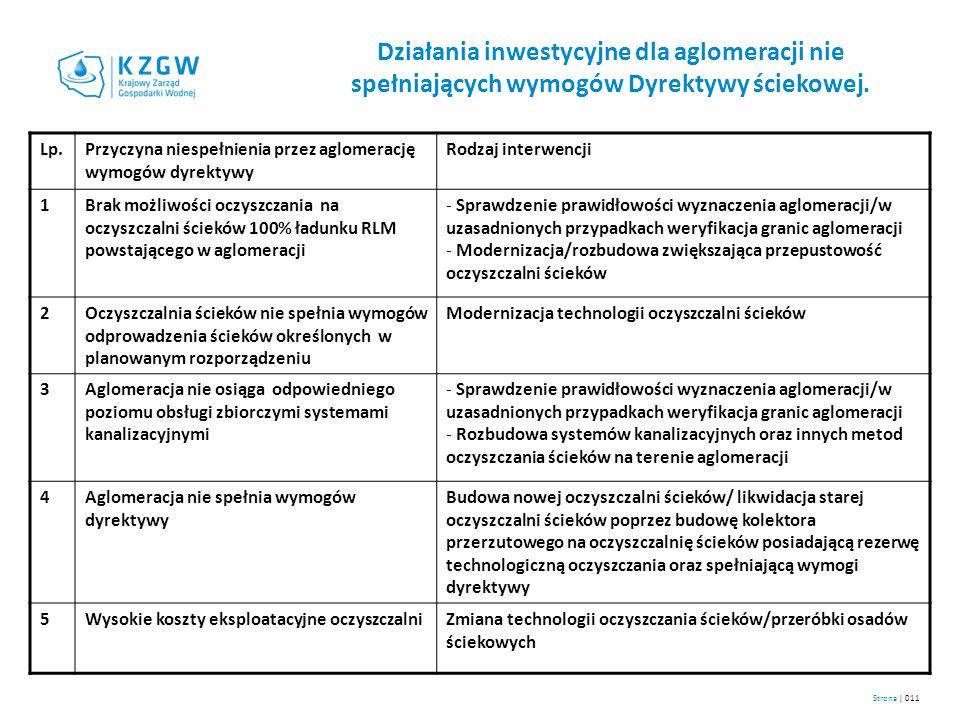 Działania inwestycyjne dla aglomeracji nie spełniających wymogów Dyrektywy ściekowej. Lp.Przyczyna niespełnienia przez aglomerację wymogów dyrektywy R