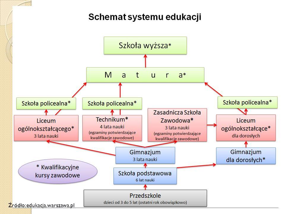 Źródło: edukacja.warszawa.pl