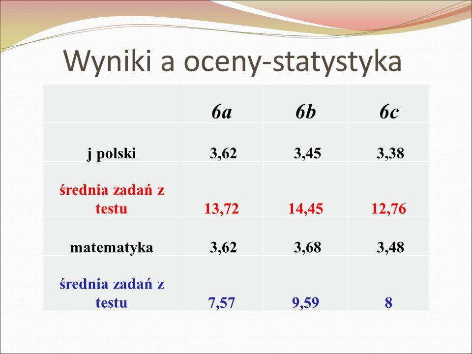 Wyniki a oceny-statystyka 6a6b6c j polski 3,62 3,45 3,38 średnia zadań z testu13,7214,4512,76 matematyka 3,62 3,68 3,48 średnia zadań z testu7,579,598