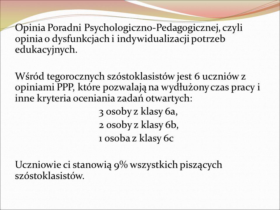 Opinia Poradni Psychologiczno-Pedagogicznej, czyli opinia o dysfunkcjach i indywidualizacji potrzeb edukacyjnych.